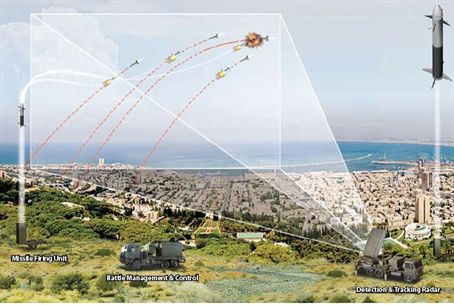 Iron Dome illustration