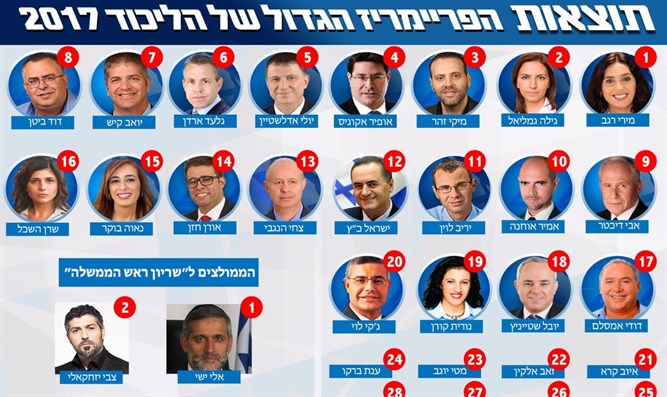 Results of mock Likud primaries