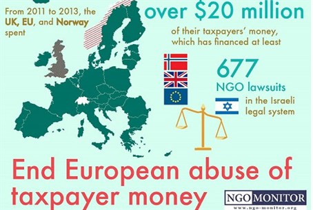 EU NGO lawfare project against Israel