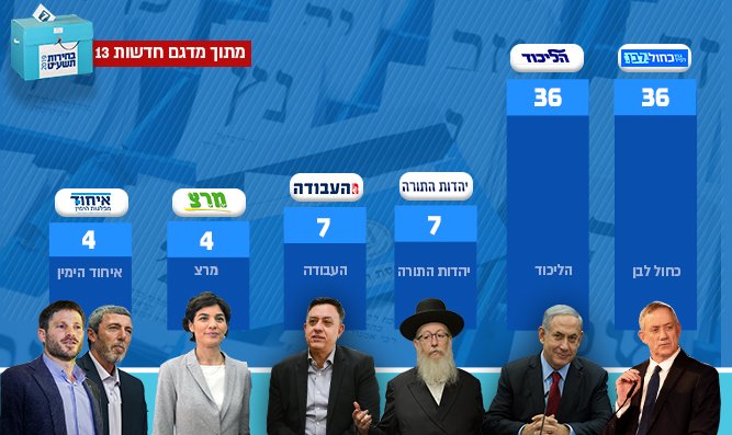 Exit poll: Right-wing bloc wins 66 seats - Israel National ...